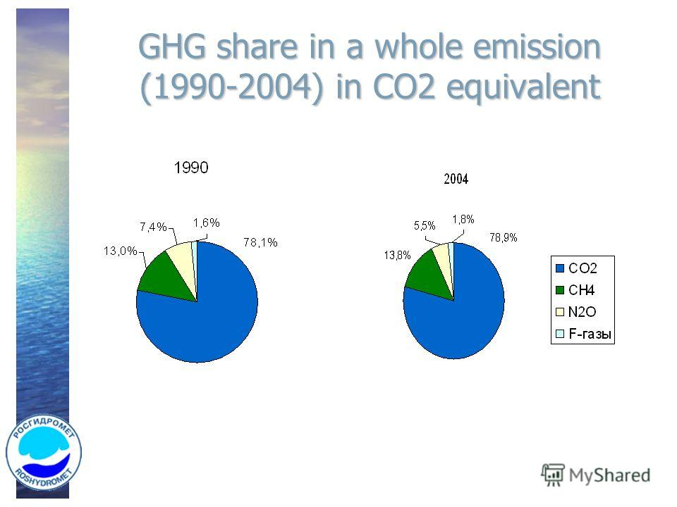 GHG share in a whole emission (1990-2004) in CO2 equivalent