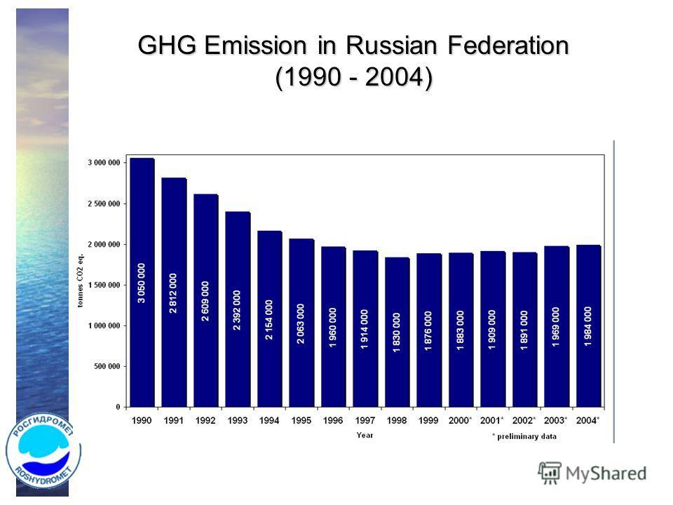 GHG Emission in Russian Federation (1990 - 2004)