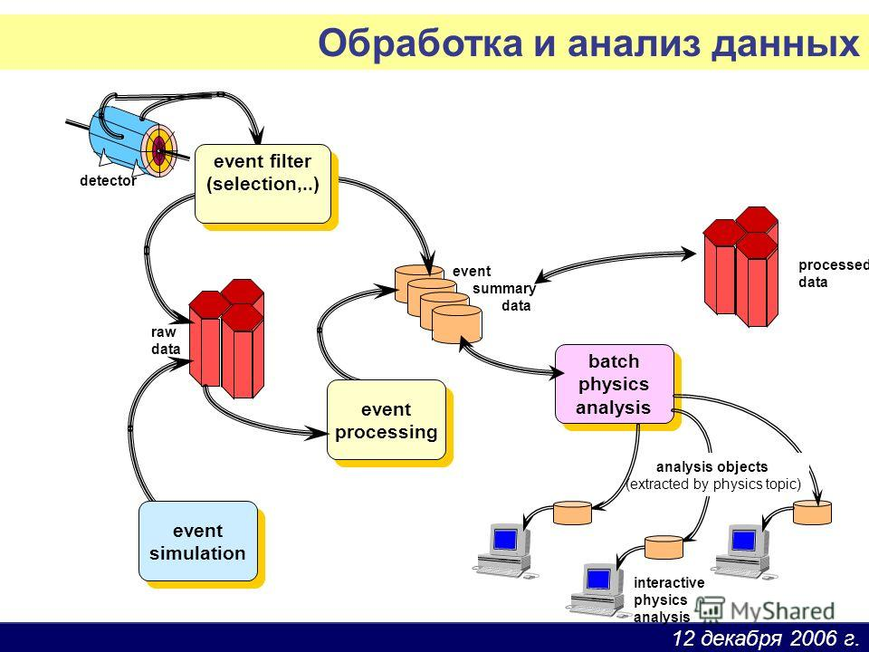 12 декабря 2006 г. interactive physics analysis batch physics analysis batch physics analysis detector event summary data raw data event processing event processing event simulation event simulation analysis objects (extracted by physics topic) event