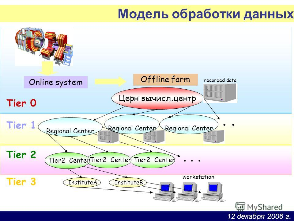 12 декабря 2006 г. Online system Tier 0 Tier 1 Tier 2 Tier 3 Offline farm Церн вычисл.центр. Tier2 Center InstituteB InstituteA... workstation Regional Center Regional Center Regional Center recorded data Модель обработки данных