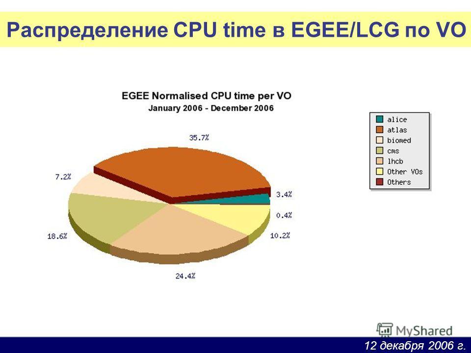 12 декабря 2006 г. Распределение CPU time в EGEE/LCG по VO