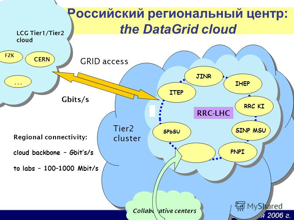 12 декабря 2006 г. Российский региональный центр: the DataGrid cloud PNPI ITEP IHEP RRC KI SPbSU JINR SINP MSU RRC-LHC LCG Tier1/Tier2 cloud CERN … Gbits/s FZK Regional connectivity: cloud backbone – Gbits/s to labs – 100–1000 Mbit/s Collaborative ce