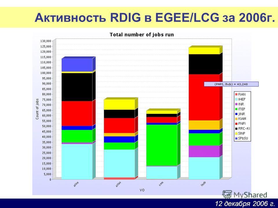 12 декабря 2006 г. Активность RDIG в EGEE/LCG за 2006г.