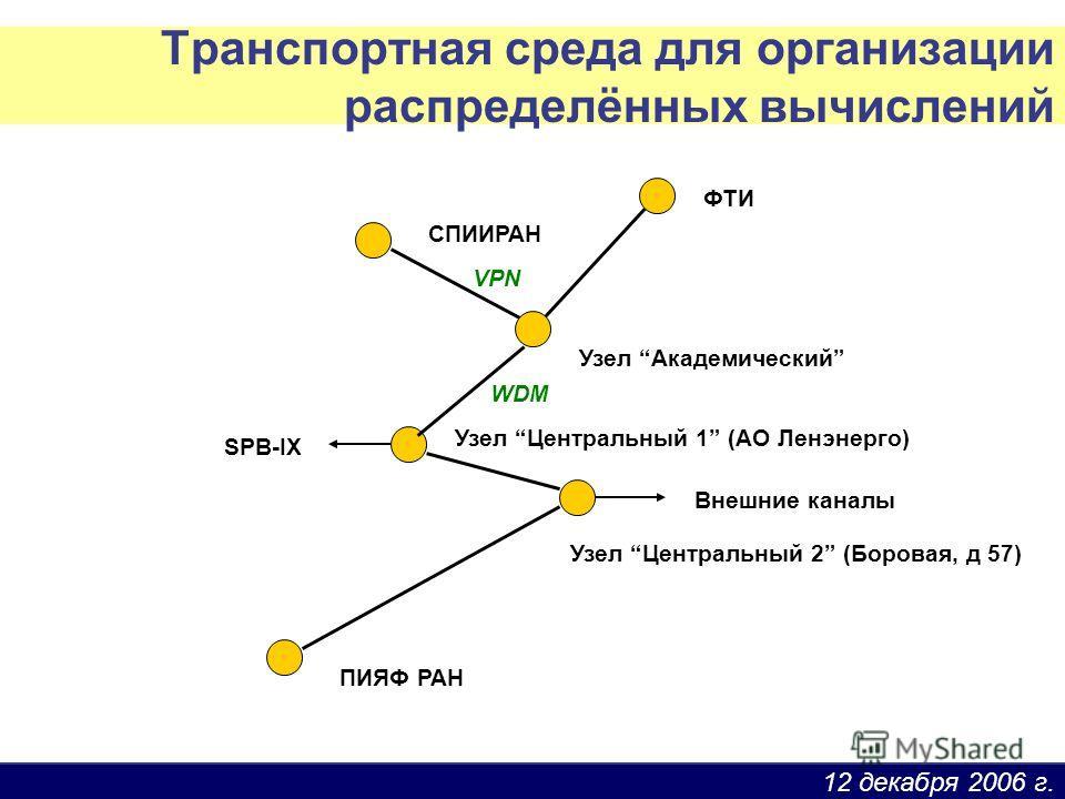 12 декабря 2006 г. СПИИРАН Узел Академический ПИЯФ РАН Узел Центральный 1 (АО Ленэнерго) Внешние каналы Узел Центральный 2 (Боровая, д 57) SPB-IX ФТИ Транспортная среда для организации распределённых вычислений WDM VPN