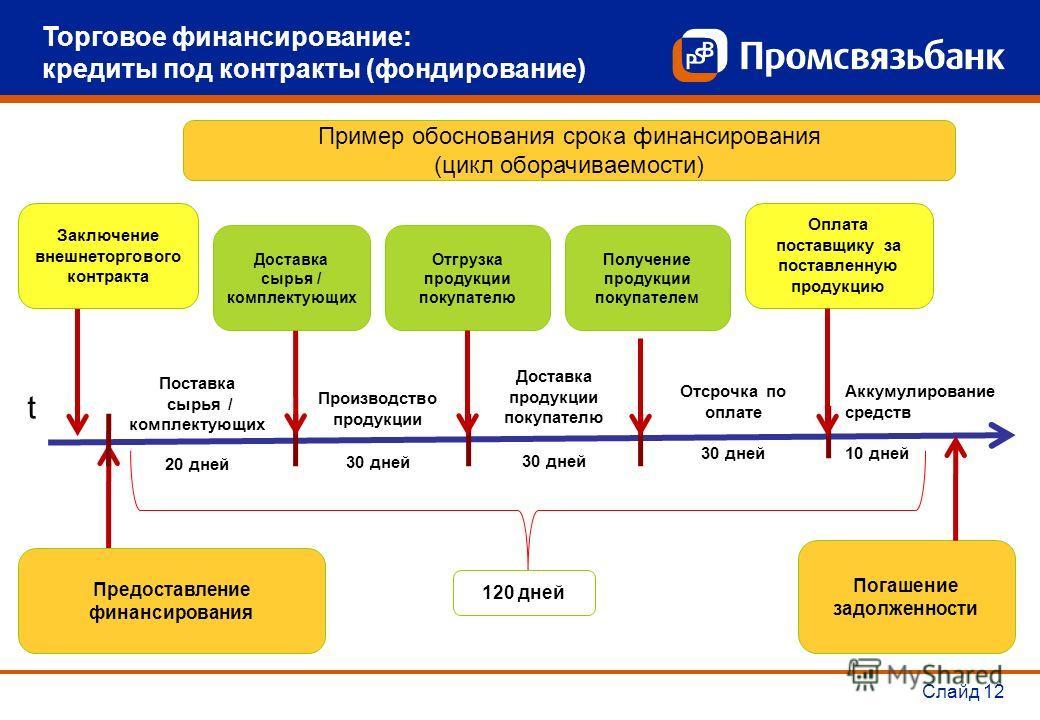 Слайд 12 Пример обоснования срока финансирования (цикл оборачиваемости) Торговое финансирование: кредиты под контракты (фондирование) t Заключение внешнеторгового контракта Предоставление финансирования Поставка сырья / комплектующих 20 дней Производ