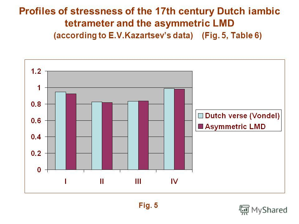 Profiles of stressness of the 17th century Dutch iambic tetrameter and the asymmetric LMD (according to E.V.Kazartsevs data) (Fig. 5, Table 6) Fig. 5