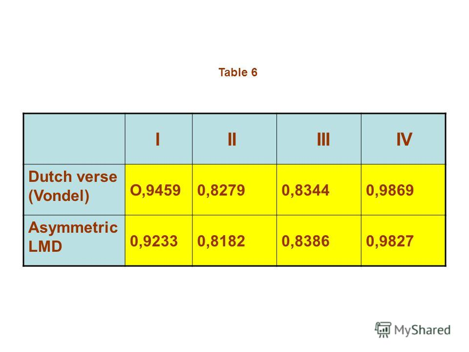 I II III IV Dutch verse (Vondel) O,94590,82790,83440,9869 Asymmetric LMD 0,92330,81820,83860,9827 Table 6