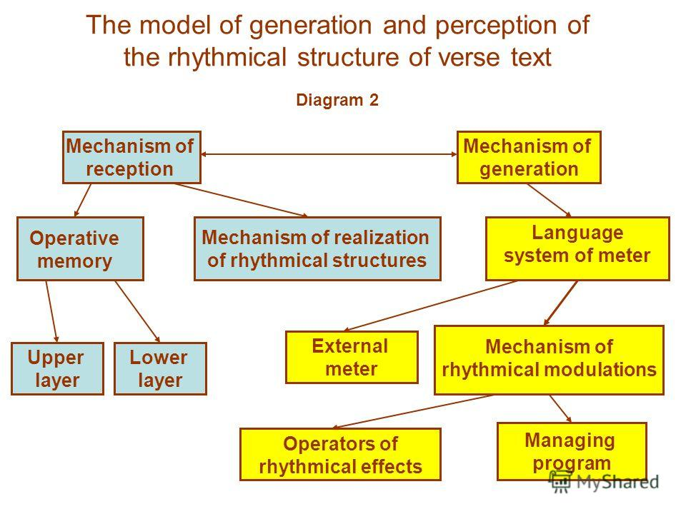 The model of generation and perception of the rhythmical structure of verse text Mechanism of reception Mechanism of generation Operative memory Mechanism of realization of rhythmical structures Language system of meter Upper layer Lower layer Extern