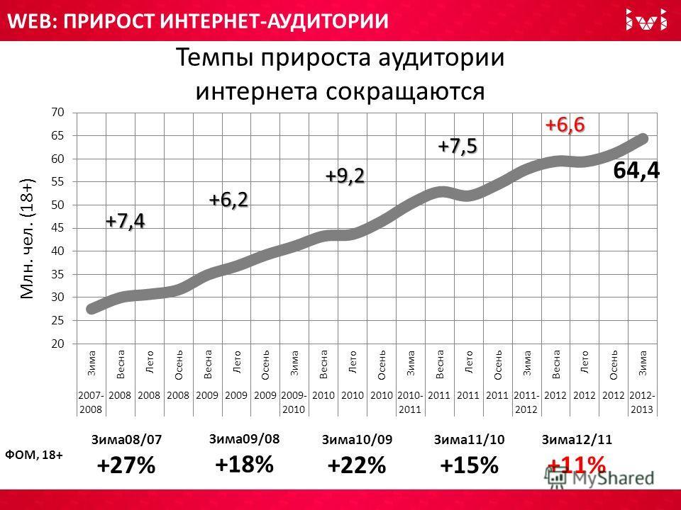 WEB: ПРИРОСТ ИНТЕРНЕТ-АУДИТОРИИ Темпы прироста аудитории интернета сокращаются Зима12/11 +11% Зима11/10 +15% Зима10/09 +22% Зима09/08 +18% Зима08/07 +27% +6,6 +7,5 +9,2 +6,2 +7,4 ФОМ, 18+