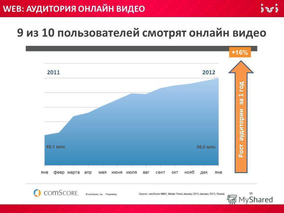 WEB: АУДИТОРИЯ ОНЛАЙН ВИДЕО 9 из 10 пользователей смотрят онлайн видео Рост аудитории за 1 год 20112012