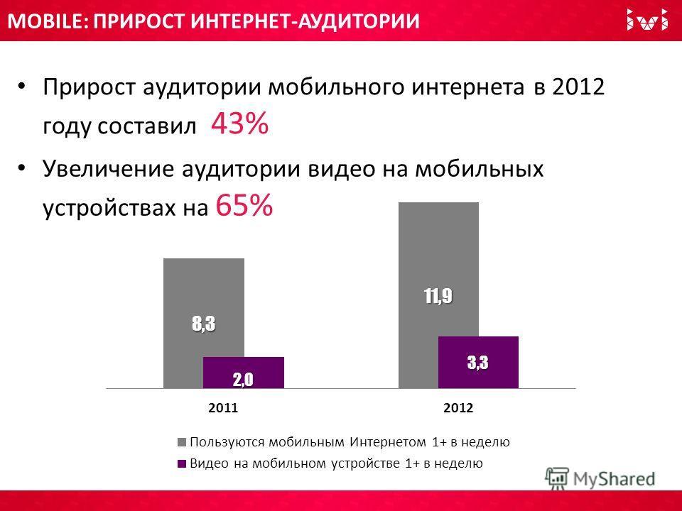 MOBILE: ПРИРОСТ ИНТЕРНЕТ-АУДИТОРИИ Прирост аудитории мобильного интернета в 2012 году составил 43% Увеличение аудитории видео на мобильных устройствах на 65%