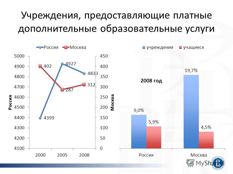 Учреждения, предоставляющие платные дополнительные образовательные услуги 2008 год