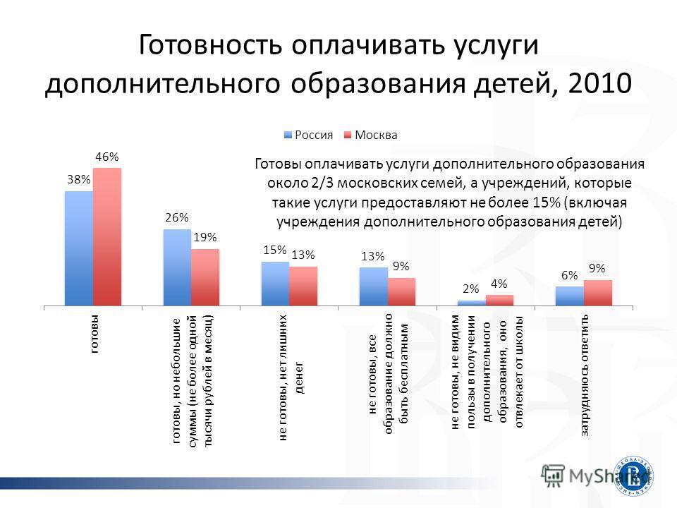 Готовность оплачивать услуги дополнительного образования детей, 2010 Готовы оплачивать услуги дополнительного образования около 2/3 московских семей, а учреждений, которые такие услуги предоставляют не более 15% (включая учреждения дополнительного об