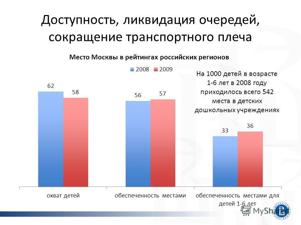 Доступность, ликвидация очередей, сокращение транспортного плеча Место Москвы в рейтингах российских регионов На 1000 детей в возрасте 1-6 лет в 2008 году приходилось всего 542 места в детских дошкольных учреждениях