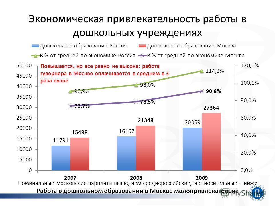 Экономическая привлекательность работы в дошкольных учреждениях Номинальные московские зарплаты выше, чем среднероссийские, а относительные – ниже Работа в дошкольном образовании в Москве малопривлекательна Повышается, но все равно не высока: работа