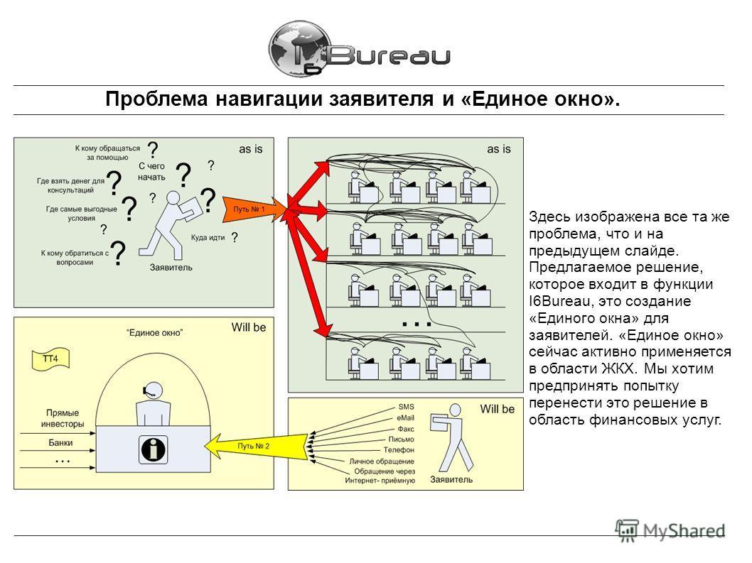 Проблема навигации заявителя и «Единое окно». Здесь изображена все та же проблема, что и на предыдущем слайде. Предлагаемое решение, которое входит в функции I6Bureau, это создание «Единого окна» для заявителей. «Единое окно» сейчас активно применяет