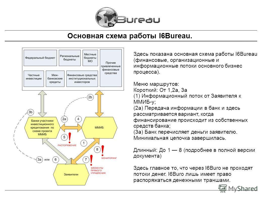 Основная схема работы I6Bureau. Здесь показана основная схема работы I6Bureau (финансовые, организационные и информационные потоки основного бизнес процесса). Меню маршрутов: Короткий: От 1,2a, 3а (1) Информационный поток от Заявителя к ММИБ-у; (2а)