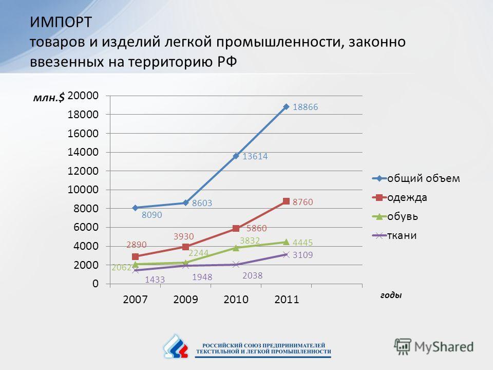 ИМПОРТ товаров и изделий легкой промышленности, законно ввезенных на территорию РФ