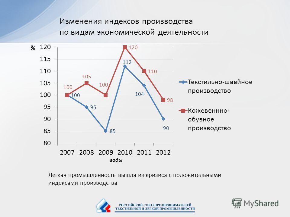 Изменения индексов производства по видам экономической деятельности Легкая промышленность вышла из кризиса с положительными индексами производства