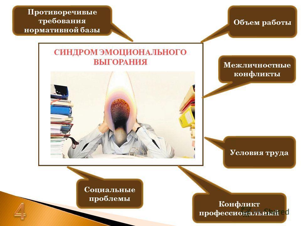 Объем работы Противоречивые требования нормативной базы Межличностные конфликты Конфликт профессиональный Социальные проблемы Условия труда