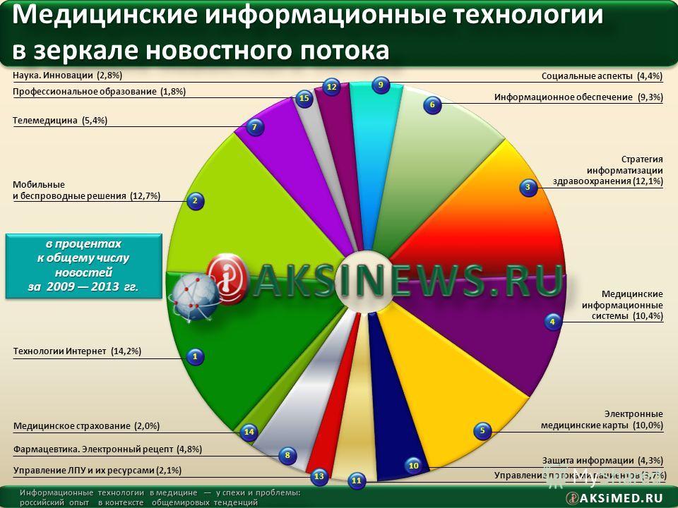 AKSiMED.RU Информационные технологии в медицине у спехи и проблемы: российский опыт в контексте общемировых тенденций Медицинские информационные технологии в зеркале новостного потока Социальные аспекты (4,4%) 9 Информационное обеспечение (9,3%) 6 Уп