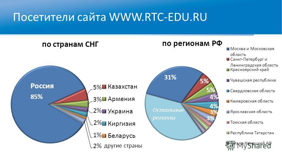 Посетители сайта WWW.RTC-EDU.RU Остальные регионы Россия Остальные регионы другие страны