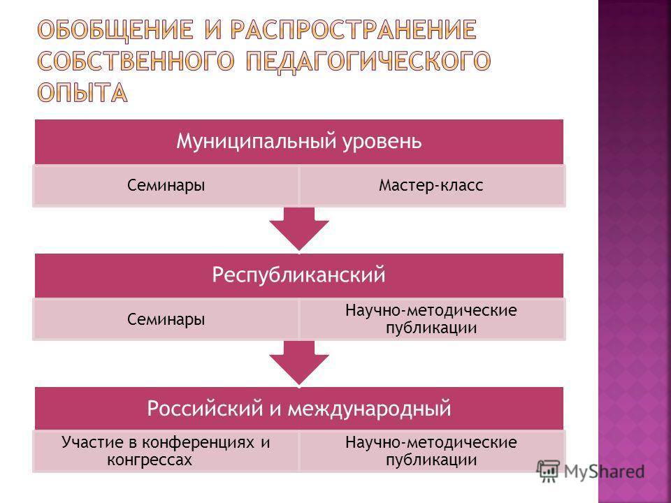 Российский и международный Участие в конференциях и конгрессах Научно-методические публикации Республиканский Семинары Научно-методические публикации Муниципальный уровень СеминарыМастер-класс