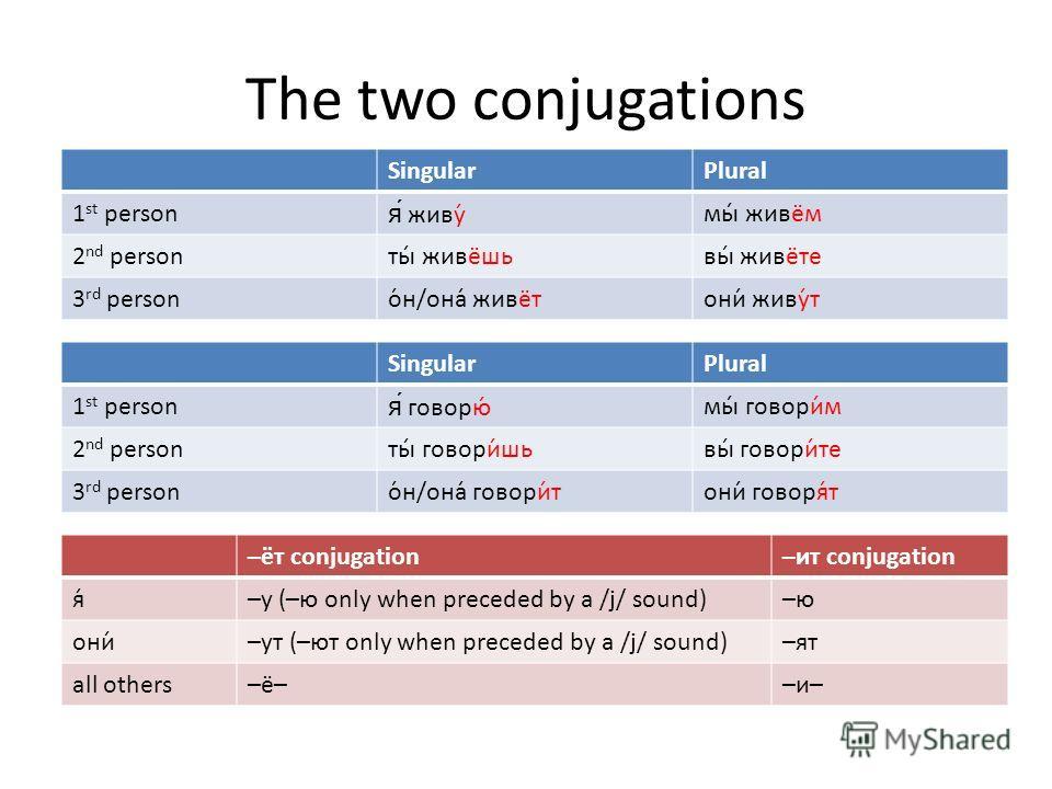 The two conjugations –ёт conjugation–ит conjugation я́–у (–ю only when preceded by a /j/ sound)–ю они́–ут (–ют only when preceded by a /j/ sound)–ят all others–ё––и– SingularPlural 1 st personя́ говорю́мы́ говори́м 2 nd personты́ говори́шьвы́ говори́