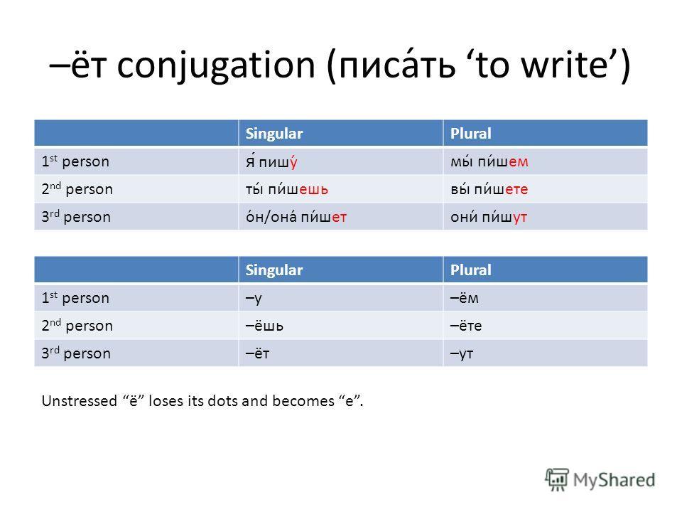 –ёт conjugation (писа́ть to write) SingularPlural 1 st personя́ пишу́мы́ пи́шем 2 nd personты́ пи́шешьвы́ пи́шете 3 rd personо́н/она́ пи́шетони́ пи́шут SingularPlural 1 st person–у–ём 2 nd person–ёшь–ёте 3 rd person–ёт–ут Unstressed ё loses its dots