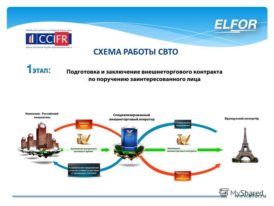 www.elfor.ru СХЕМА РАБОТЫ СВТО
