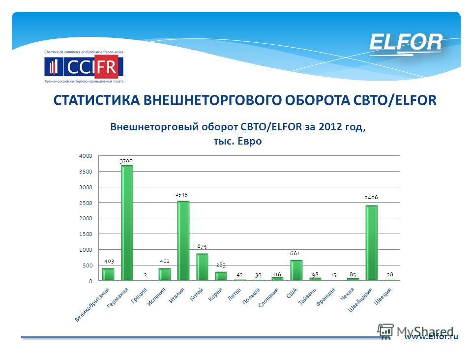 www.elfor.ru СТАТИСТИКА ВНЕШНЕТОРГОВОГО ОБОРОТА СВТО/ELFOR