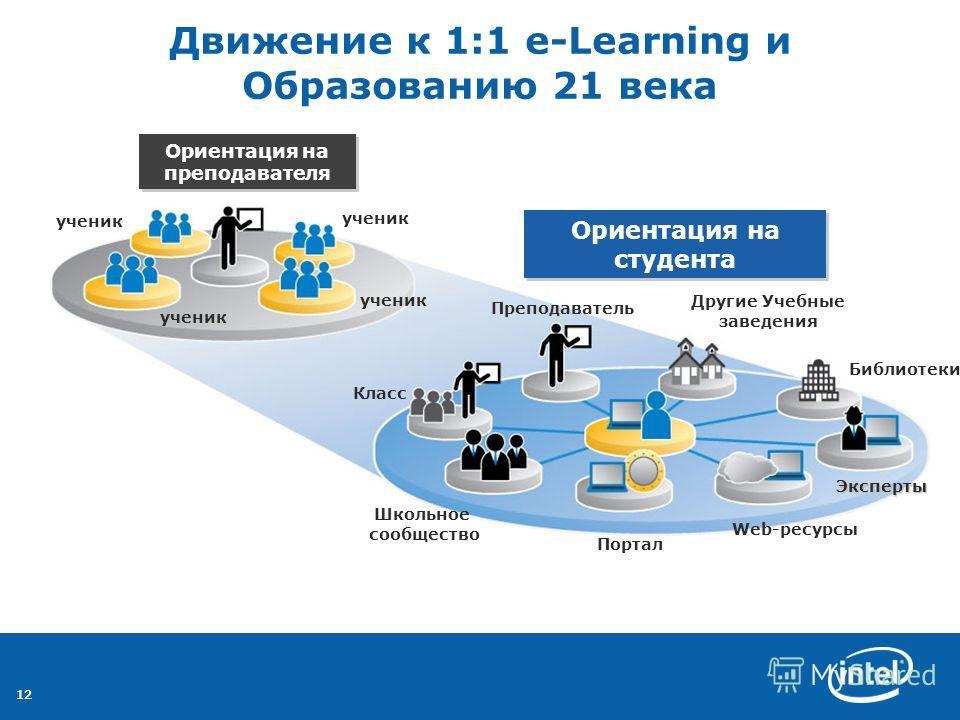 12 Движение к 1:1 e-Learning и Образованию 21 века Эксперты Web-ресурсы Другие Учебные заведения Библиотеки Портал Школьное сообщество Класс Преподаватель ученик Ориентация на преподавателя Ориентация на студента