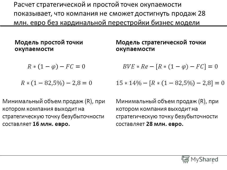 Расчет стратегической и простой точек окупаемости показывает, что компания не сможет достигнуть продаж 28 млн. евро без кардинальной перестройки бизнес модели Модель стратегической точки окупаемости Модель простой точки окупаемости 5