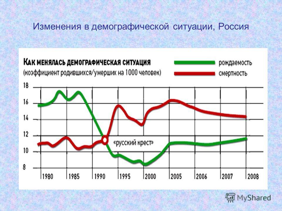 Изменения в демографической ситуации, Россия
