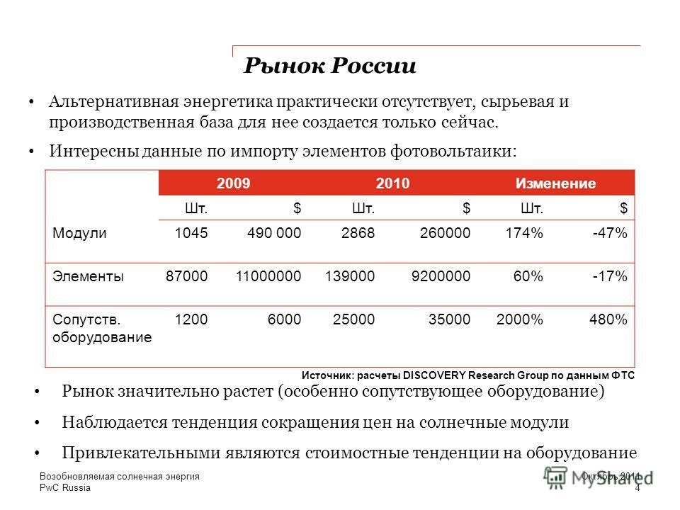 PwC Russia Рынок России Альтернативная энергетика практически отсутствует, сырьевая и производственная база для нее создается только сейчас. Интересны данные по импорту элементов фотовольтаики: 4 Октябрь 2011Возобновляемая солнечная энергия 20092010И