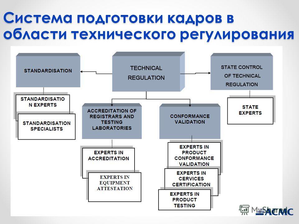 Система подготовки кадров в области технического регулирования