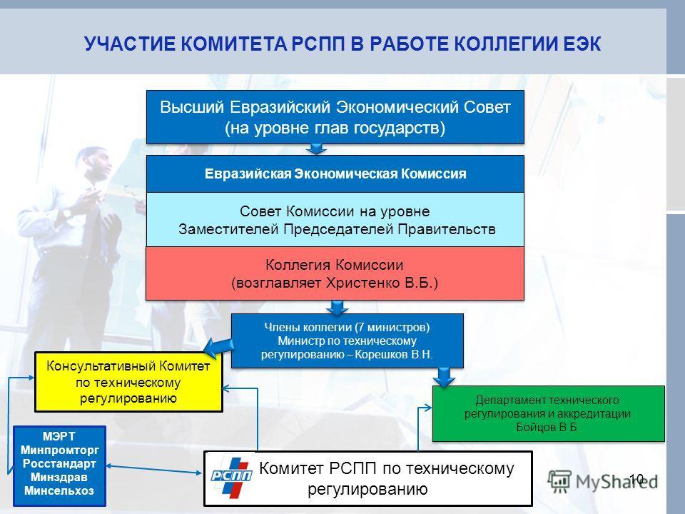 Консультативный Комитет по техническому регулированию УЧАСТИЕ КОМИТЕТА РСПП В РАБОТЕ КОЛЛЕГИИ ЕЭК 10 Высший Евразийский Экономический Совет (на уровне глав государств) Высший Евразийский Экономический Совет (на уровне глав государств) Евразийская Эко