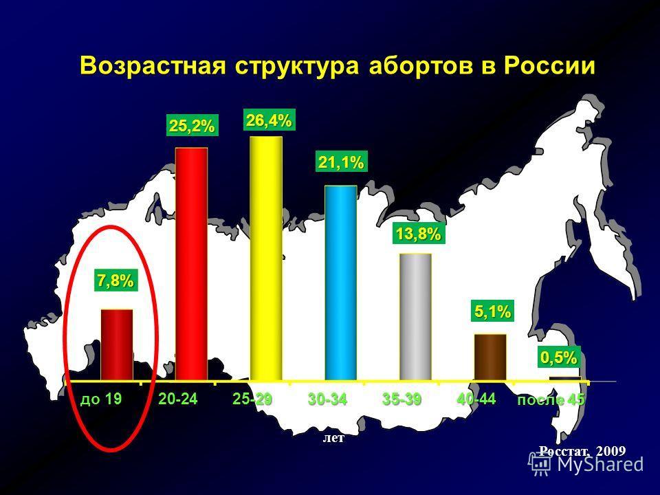 Частота наступления беременности среди сексуально активных девушек 15-19 лет в России составляет 9,1 % В 81,4 % ее исходом является аборт 10,2% абортов производится у подростков 14,1% родов происходят у юных матерей 12,1% случаев материнской смертнос