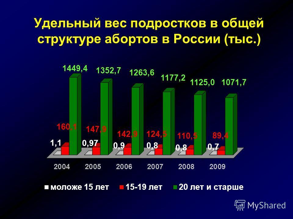 Росстат, 2009 Возрастная структура абортов в России лет