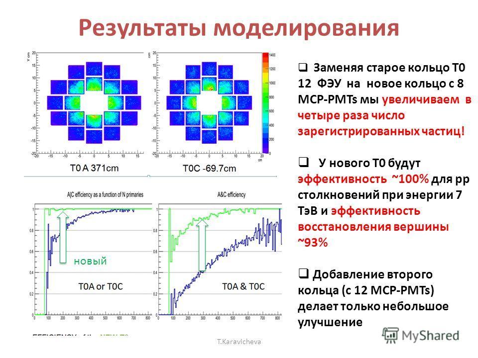 Результаты моделирования T.Karavicheva Заменяя старое кольцо T0 12 ФЭУ на новое кольцо с 8 MCP-PMTs мы увеличиваем в четыре раза число зарегистрированных частиц! У нового T0 будут эффективность ~100% для рр столкновений при энергии 7 TэВ и эффективно