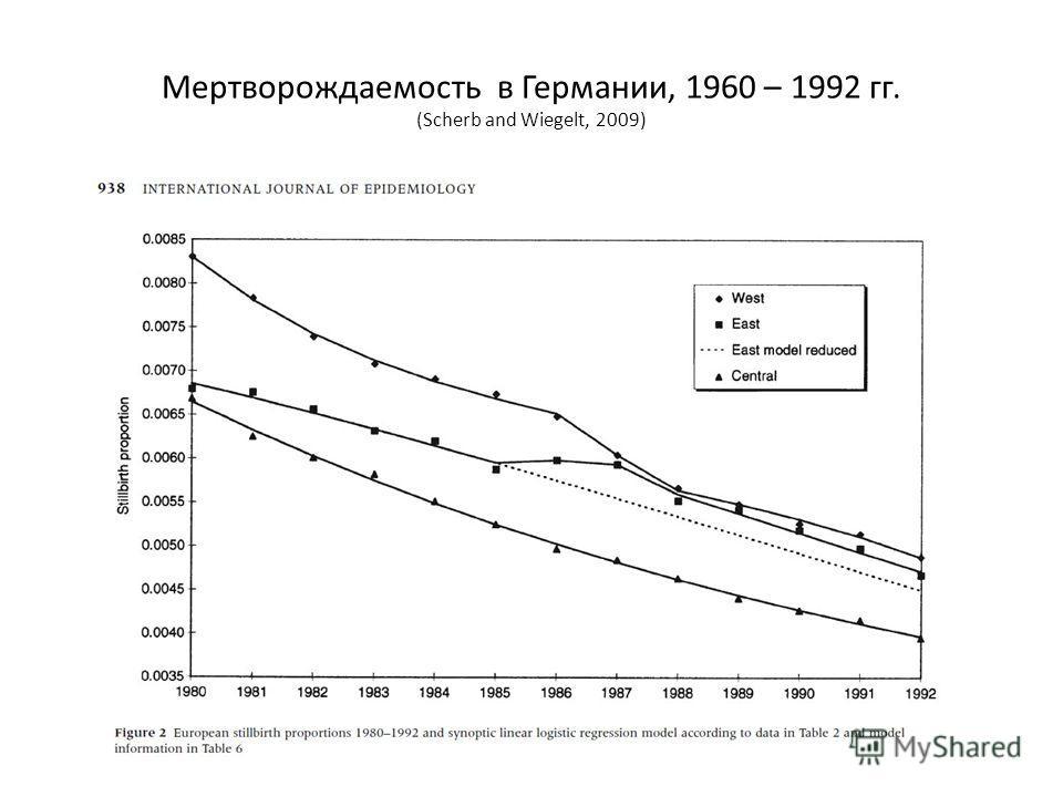 Мертворождаемость в Германии, 1960 – 1992 гг. (Scherb and Wiegelt, 2009)