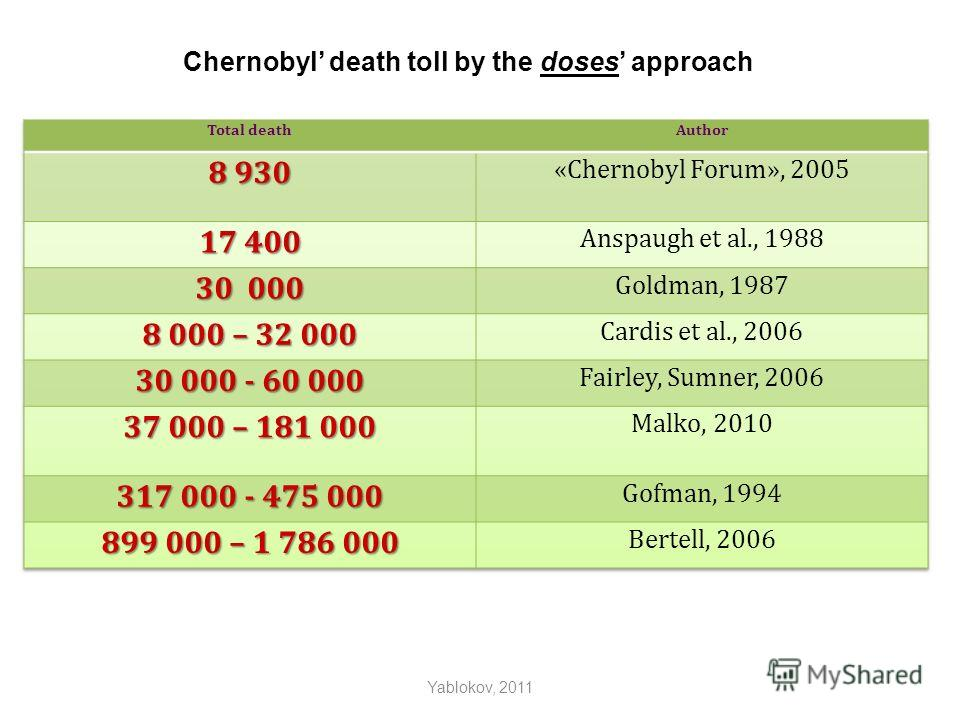 Yablokov, 2011 Chernobyl death toll by the doses approach