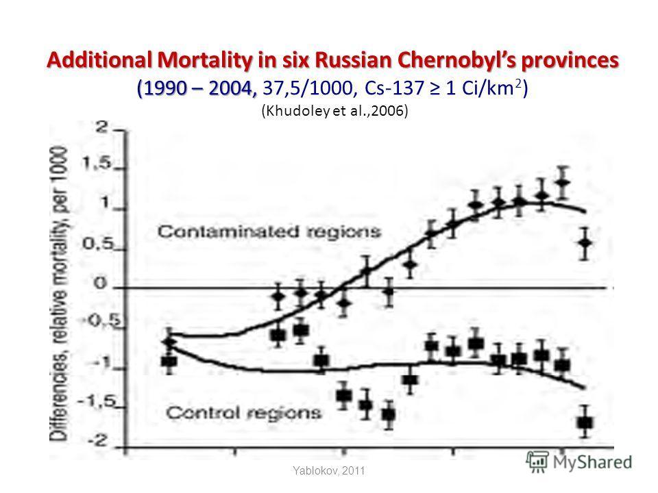Additional Mortality in six Russian Chernobyls provinces (1990 – 2004, Additional Mortality in six Russian Chernobyls provinces (1990 – 2004, 37,5/1000, Cs-137 1 Ci/km 2 ) (Khudoley et al.,2006) Yablokov, 2011