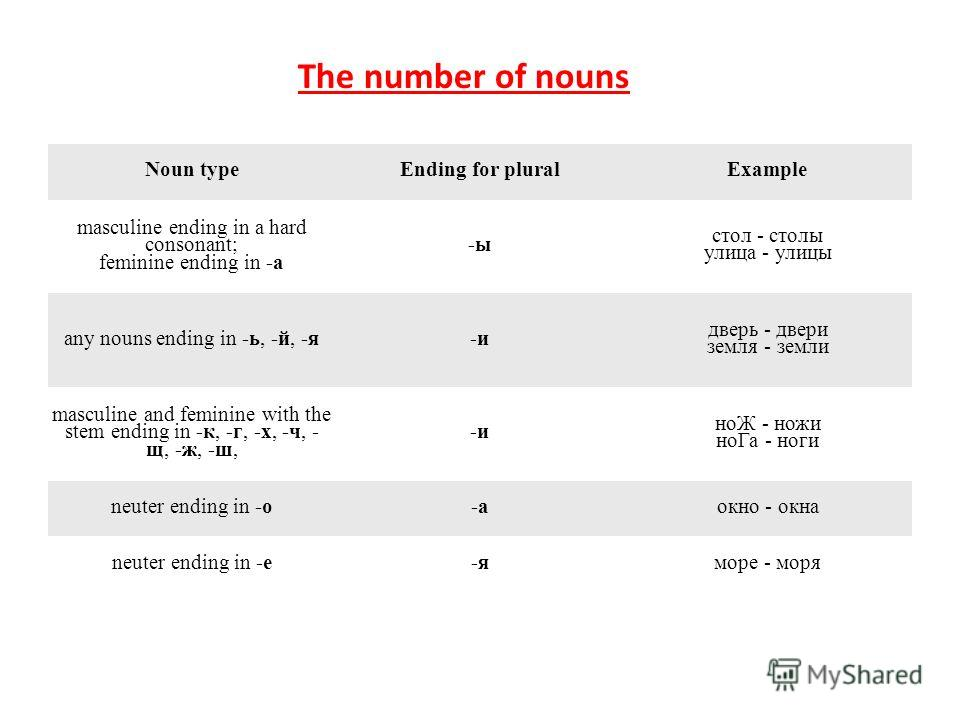 The number of nouns Noun typeEnding for plural Example masculine ending in a hard consonant; feminine ending in -a -ы стол - столы улица - улицы any nouns ending in -ь, -й, -я-и двeрь - двери земля - земли masculine and feminine with the stem ending
