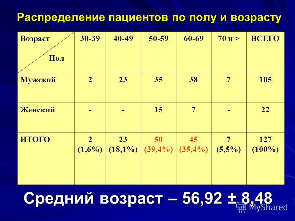 Возраст Пол 30-3940-4950-5960-6970 и >ВСЕГО Мужской22335387105 Женский--157-22 ИТОГО2 (1,6%) 23 (18,1%) 50 (39,4%) 45 (35,4%) 7 (5,5%) 127 (100%) Средний возраст – 56,92 ± 8,48 Распределение пациентов по полу и возрасту
