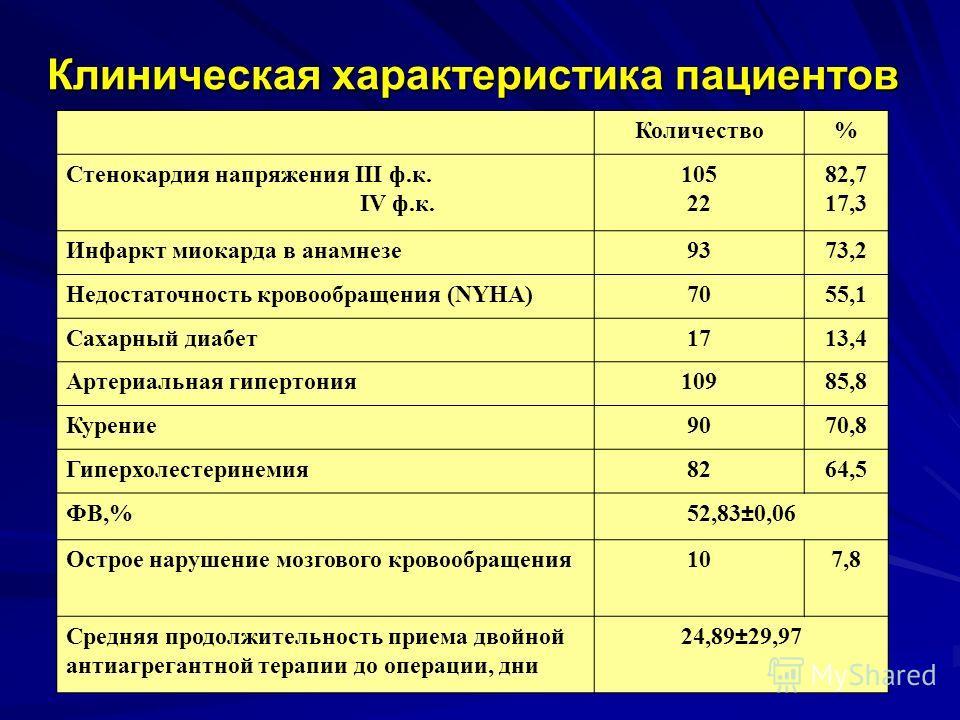 Клиническая характеристика пациентов Количество% Стенокардия напряжения III ф.к. IV ф.к. 105 22 82,7 17,3 Инфаркт миокарда в анамнезе9373,2 Недостаточность кровообращения (NYHA)7055,1 Сахарный диабет1713,4 Артериальная гипертония10985,8 Курение9070,8