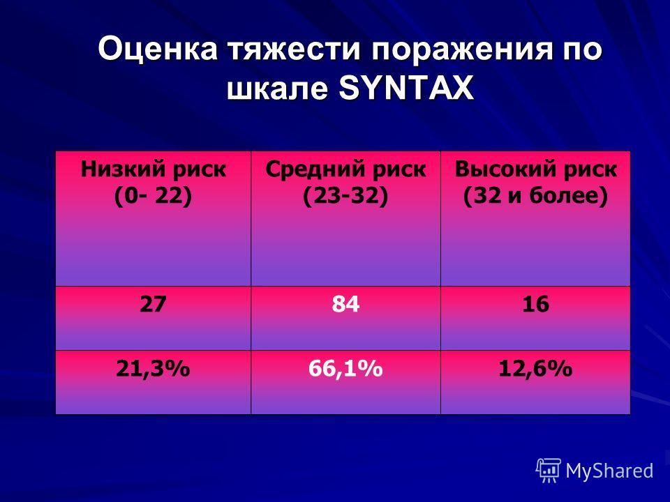 Оценка тяжести поражения по шкале SYNTAX Низкий риск (0- 22) Средний риск (23-32) Высокий риск (32 и более) 278416 21,3%66,1%12,6%