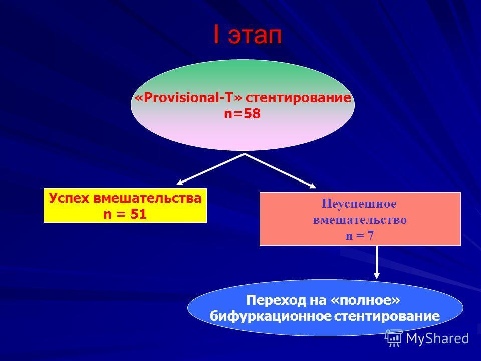 I этап «Provisional-T» стентирование n=58 Успех вмешательства n = 51 Неуспешное вмешательство n = 7 Переход на «полное» бифуркационное стентирование