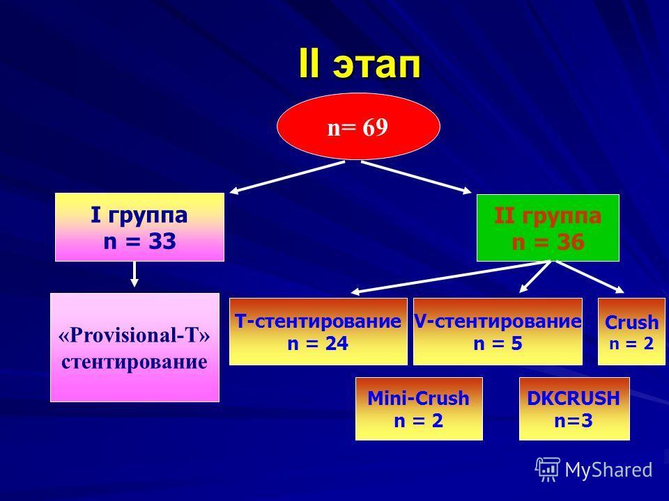 II этап n= 69 «Provisional-T» стентирование V-стентирование n = 5 Crush n = 2 Mini-Crush n = 2 T-стентирование n = 24 DKCRUSH n=3 I группа n = 33 II группа n = 36