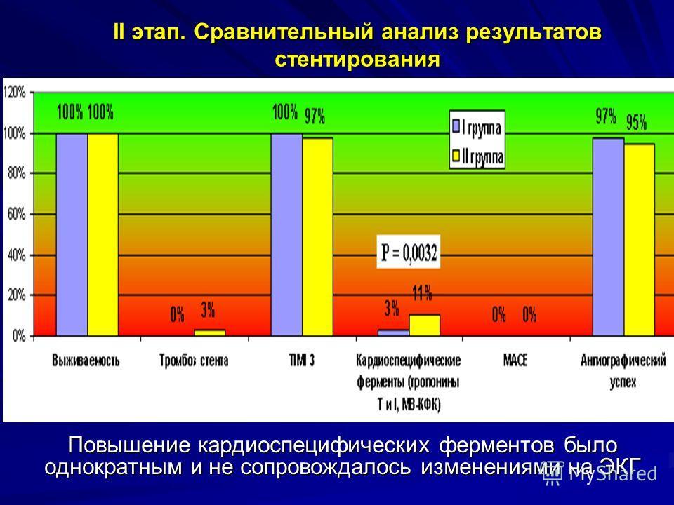 II этап. Сравнительный анализ результатов стентирования Повышение кардиоспецифических ферментов было однократным и не сопровождалось изменениями на ЭКГ